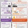 Portage salarial : ce qui change après l'ordonnance du 1er avril