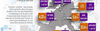 Les formes hybrides de travail en Europe (étude ITG)