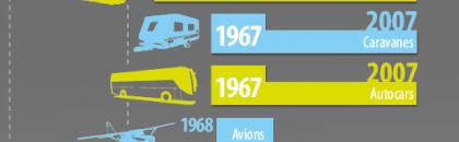 La cotation des véhicules... ne concerne pas que les voitures !