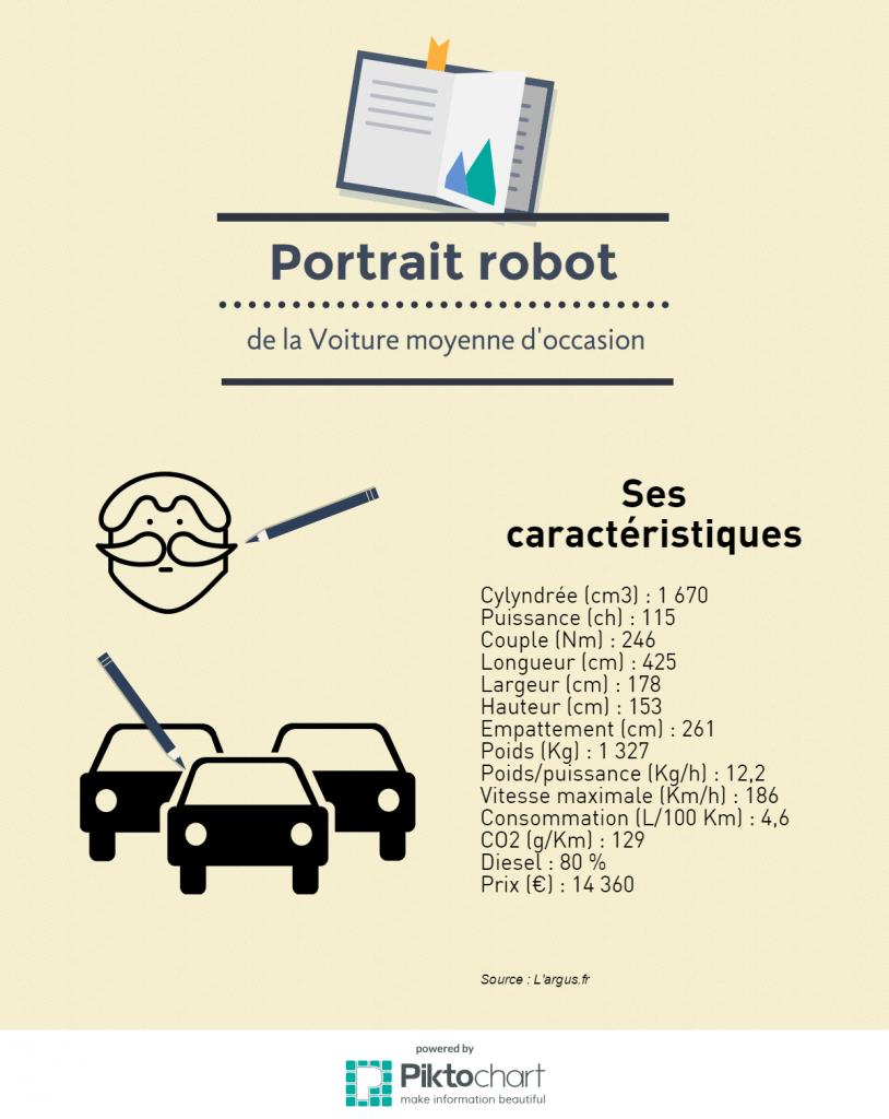 portrait-robot-voiture-occasion