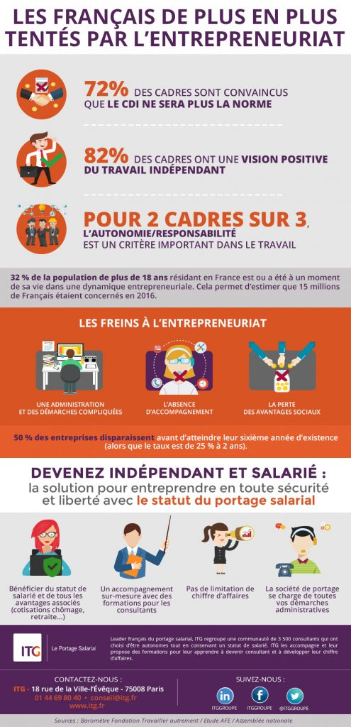 Portage salarial - infographie ITG