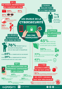 Infographie Kaspersky Cyber securite pour les PME